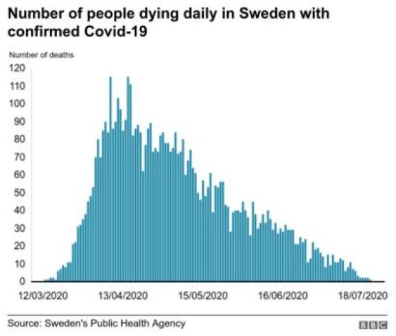 graph highlighting covid19 deaths in sweden