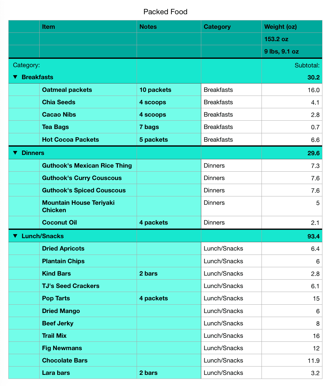 Spreadsheet with meal planning for backpacking trip