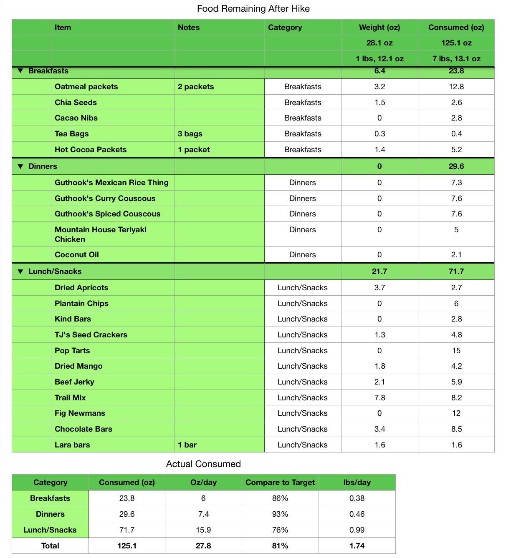 Spreadsheet showing what food wasn't eaten on hiking trip