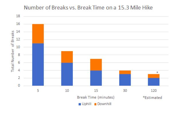 Number of breaks vs. break time graph