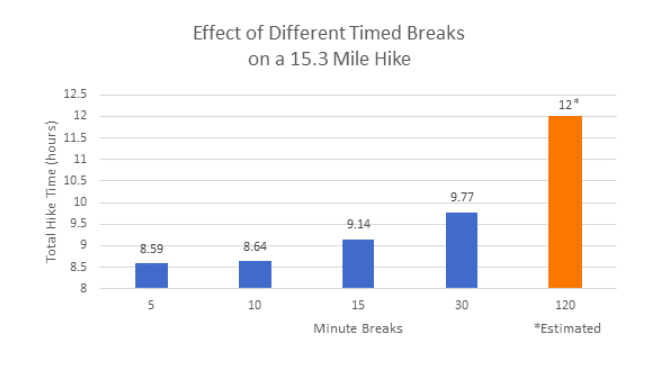 Effect of different timed breaks graph