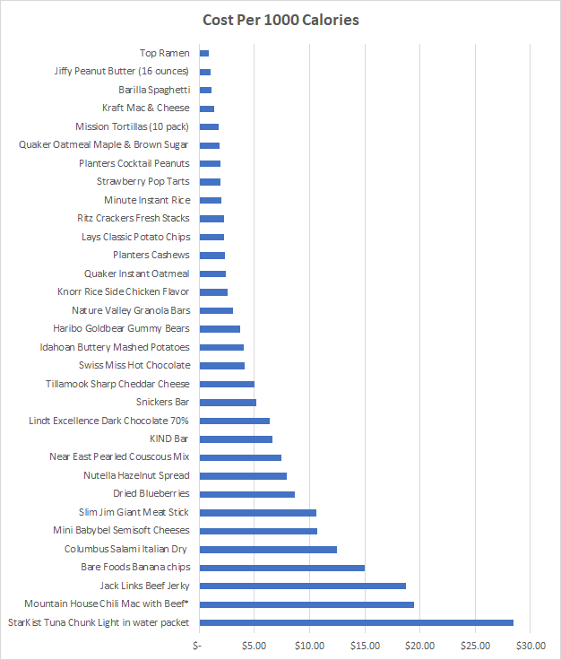 A chart for Cost per 1,000 calories of various backpacking food.