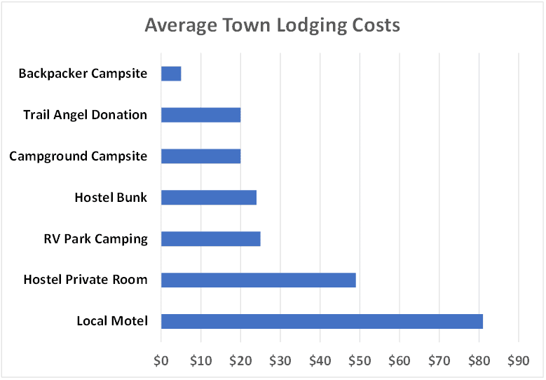 Average Town Lodging Costs Chart