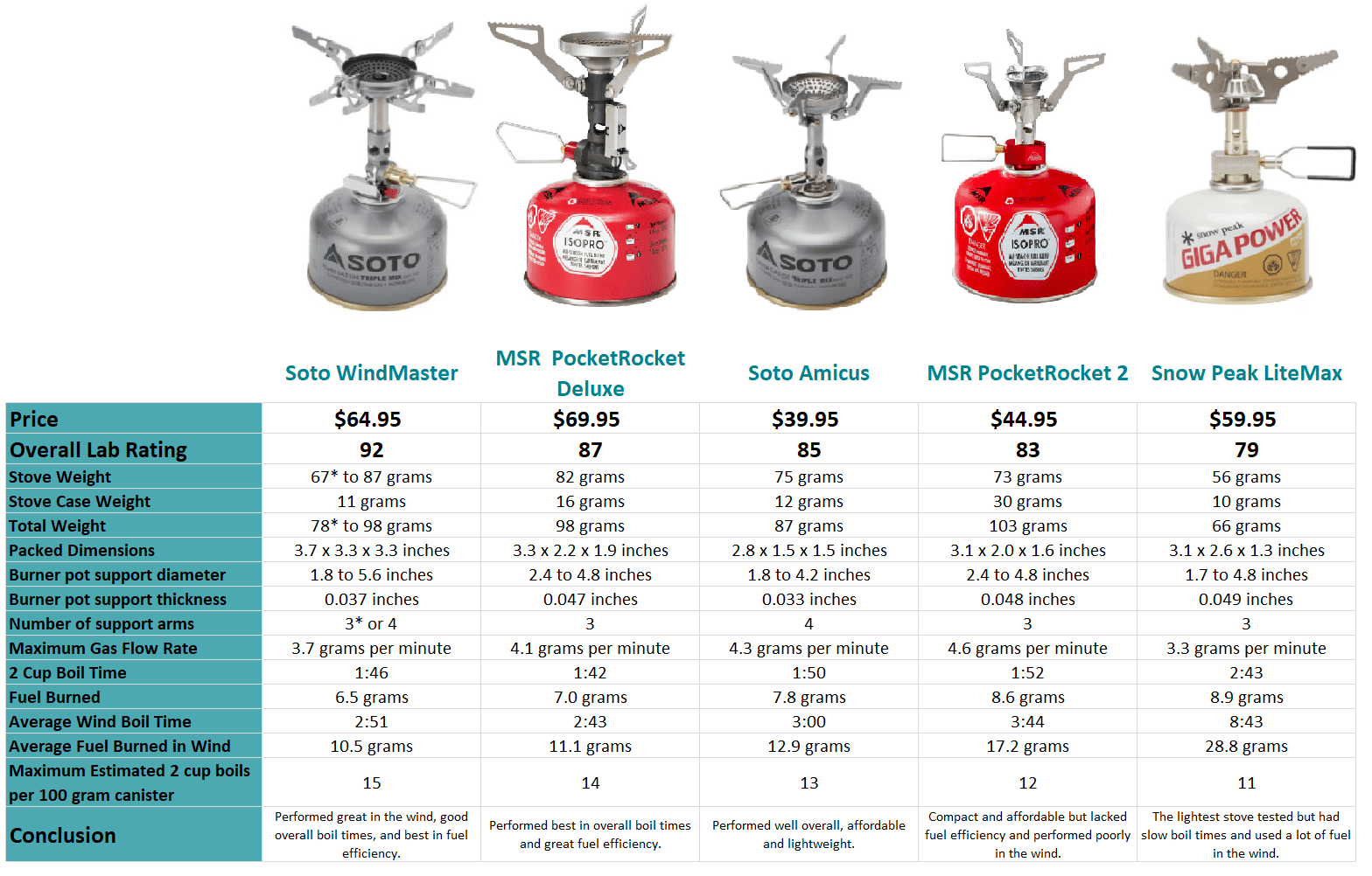 A chart comparing five different backpacking stoves.