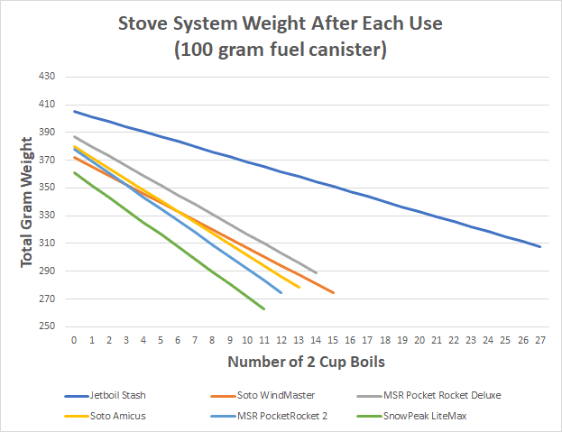 A graph of six backpacking stoves weight after each use with 100 gram fuel canisters.