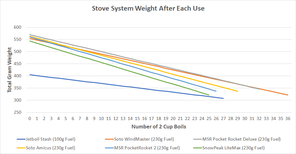 A graph of six backpacking stoves weight after each use.