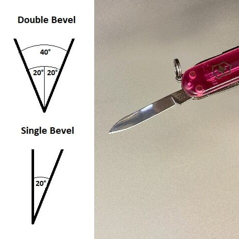 a pocket knife and the angles of a double and single bevel blade