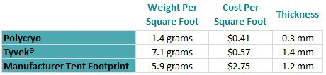 a graph of how many grams different tents weigh