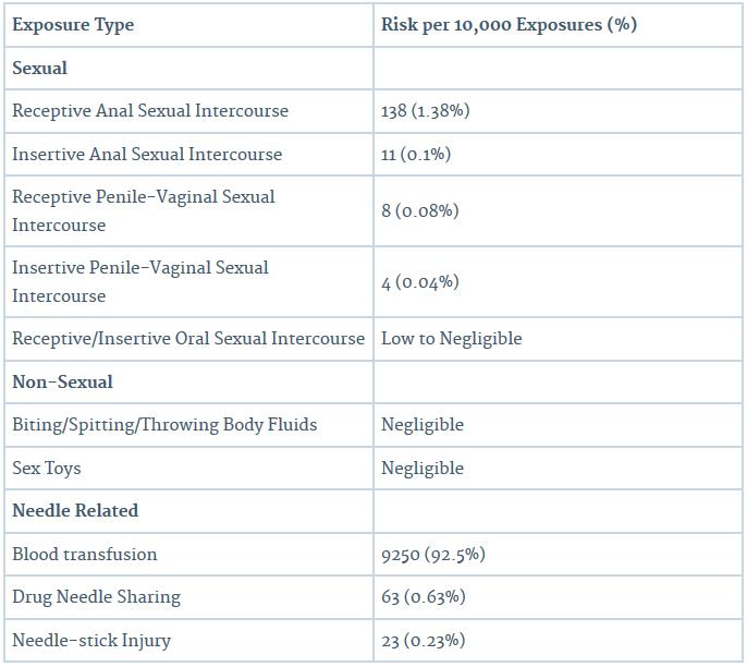 hiv-risk