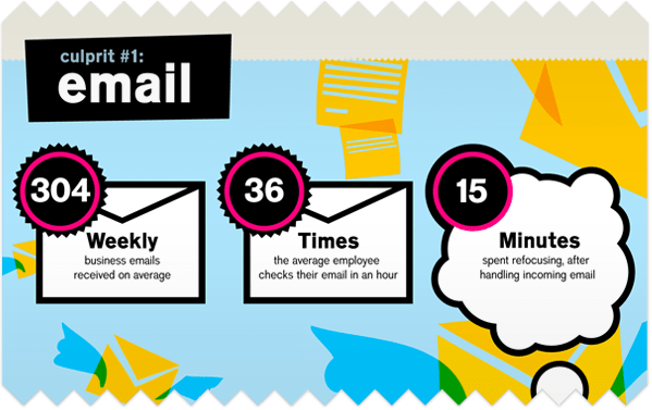 Emails infographic