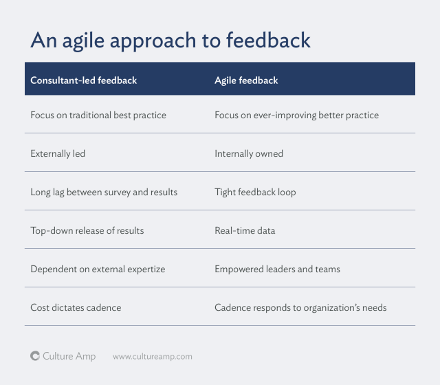 Side by side listing of difference between consultant-led feedback and agile feedback