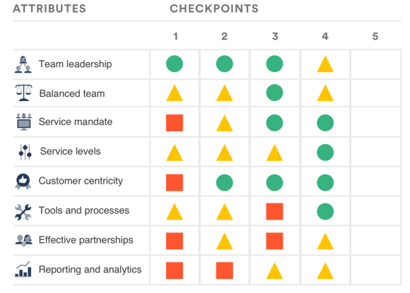 Health monitor grid for IT teams