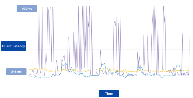 Latency graph for client calling multi-region AWS service