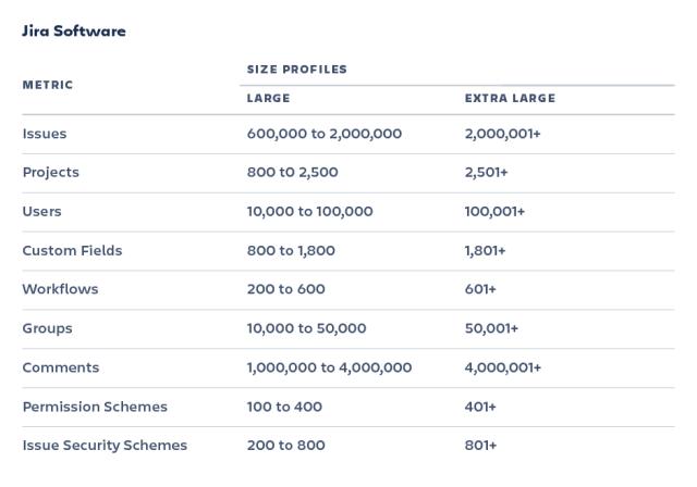 jira load profile table