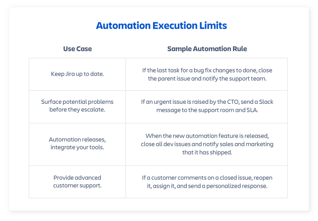 Automation in Jira sample rules