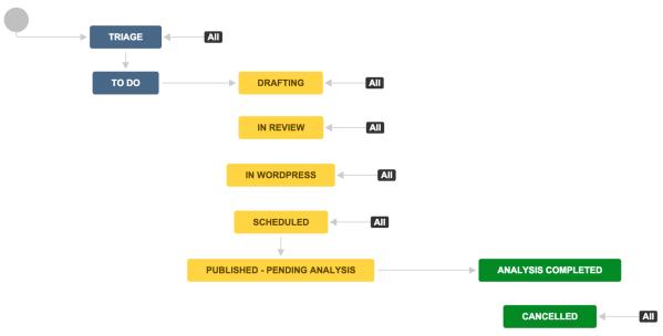 Atlassian Blog Workflow