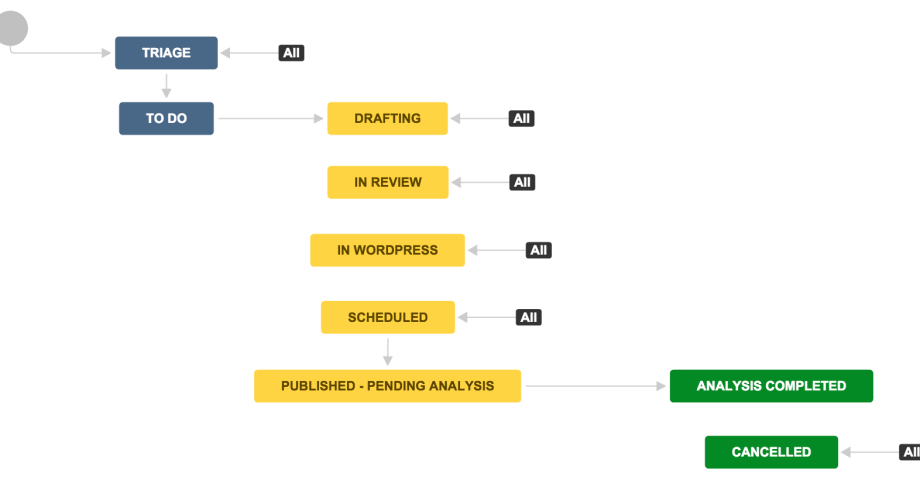 Example Jira workflow for blogging