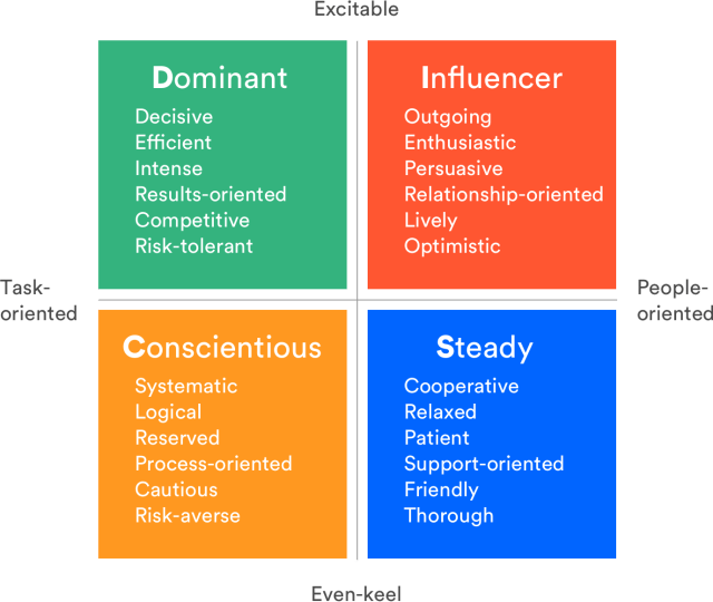 Diagram of the four primary communication styles
