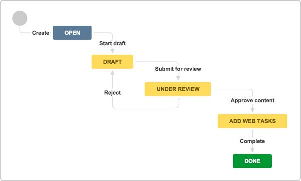 Jira Core blog workflow