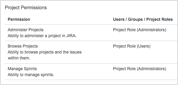 Jira Software sprint permissions_Project permissions