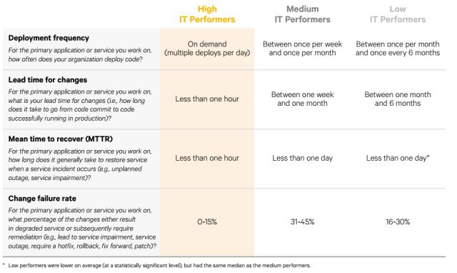 DevOps benchmarking