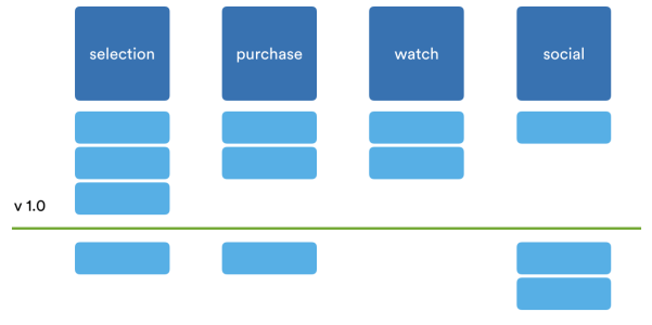 The story map shows the sequence of work