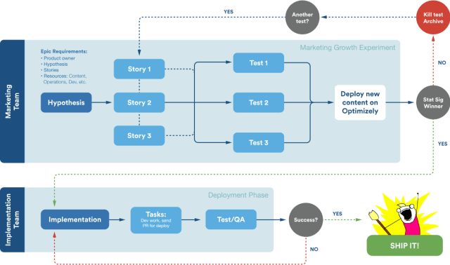 agile marketing team workflow