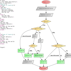 Better Sentence Structure Through Diagramming Ford F650 Wiring Diagram Code Your Flowcharts Atlassian Blog