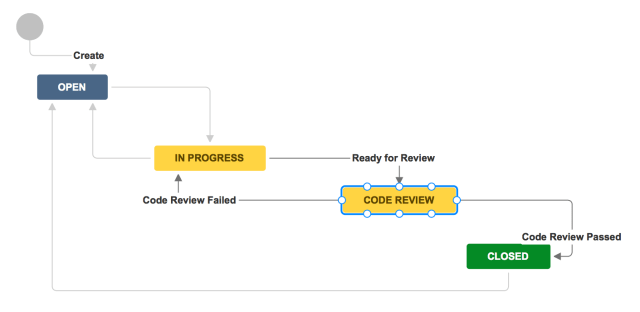 code_review_workflow