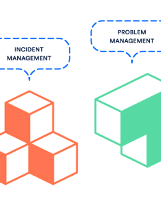 It processes service request management incident problem and change with  few other itsm surprises thrown in also best practices for atlassian blog rh