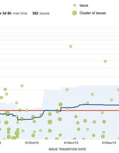 Jira agile control chart base also ways to optimize development with  atlassian blog rh