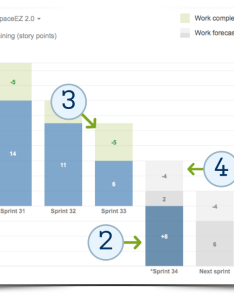 also manage scope with the new release burndown chart atlassian blog rh