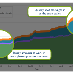 Agile Process Flow Diagram Anatomy And Physiology Quizzes Evaluating Jira  Team Members Atlassian Blog