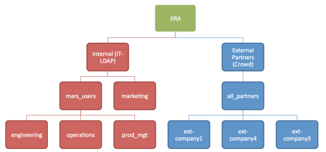 jira_directory_setup