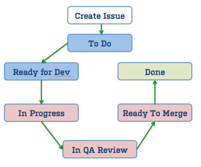 agile process flow diagram lawn mower wiring jira workflow great installation of managing a product backlog with ease 2 3 atlassian blog rh com