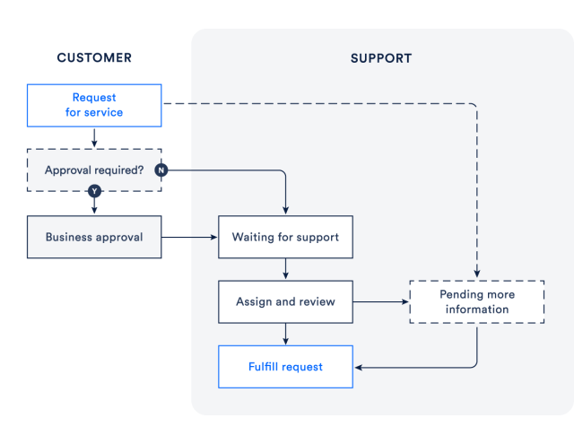 An illustration of a simple request fulfillment process