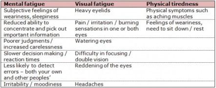 600px-Signs_of_fatigue - Copy