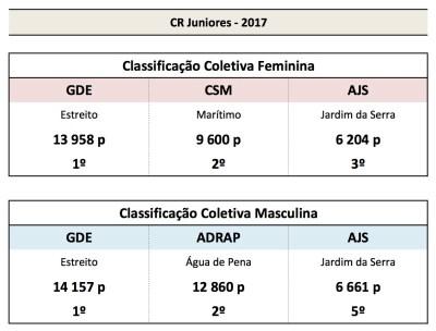 CR Juniores_resumo-2
