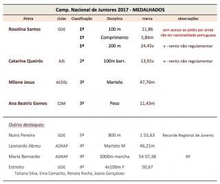C Nac Juniores_resumo
