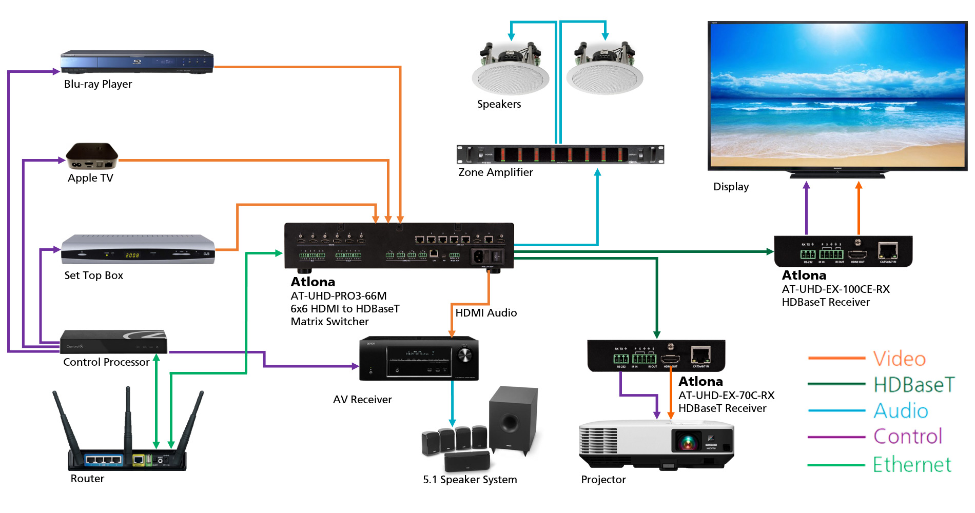 hdmi setup diagram wiring for 7 way trailer plug 4k uhd over 100m hdbaset receiver with control and poe