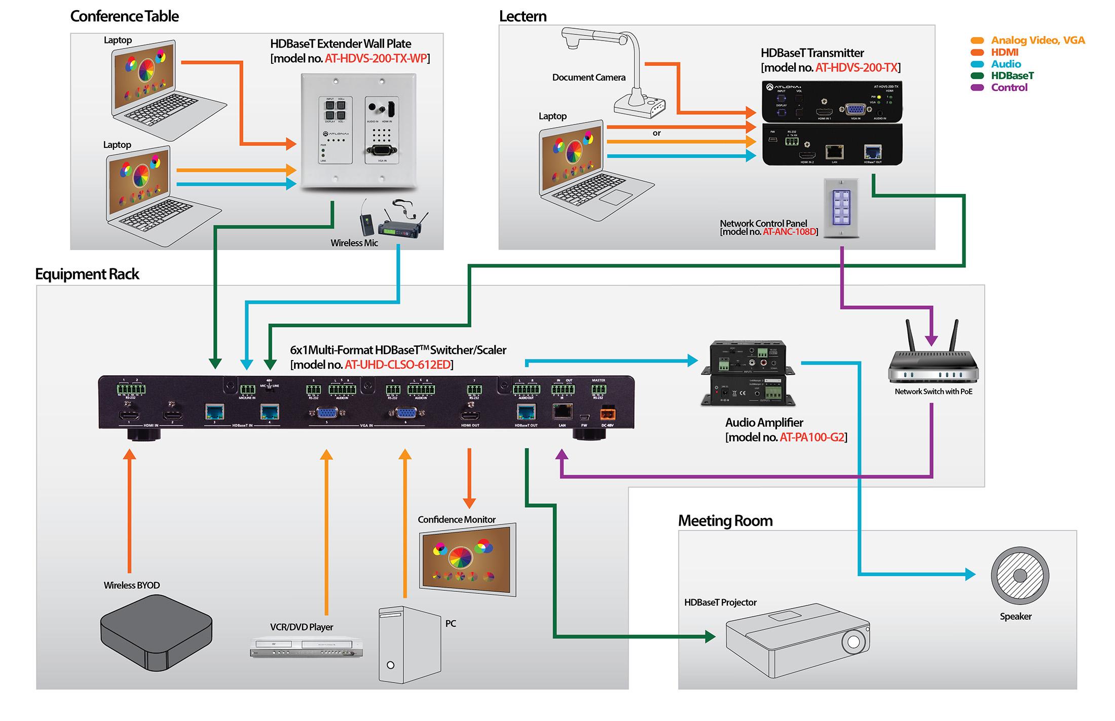 Amx Wiring Diagram Conference Room Atlona 174 Av Solutions Commercial