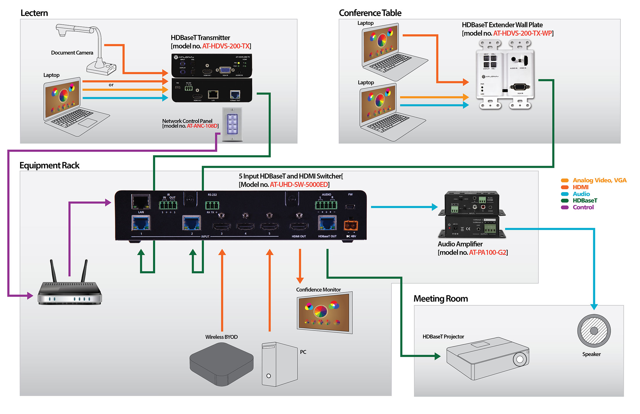 room setup diagram lighting ring circuit wiring small conference solution business and corporate av