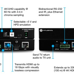 4k hdr hdmi over 100 m hdbaset tx rx with ethernet control poe and return audio [ 1600 x 742 Pixel ]