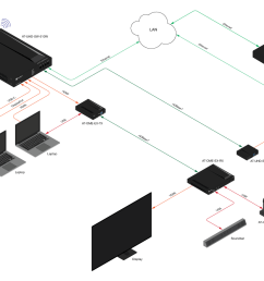 a moderator can switch between multiple presenters and the entire room can be automated via atlona s velocity control system  [ 1540 x 920 Pixel ]