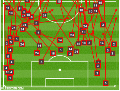 29 failed passes in own half for ATL