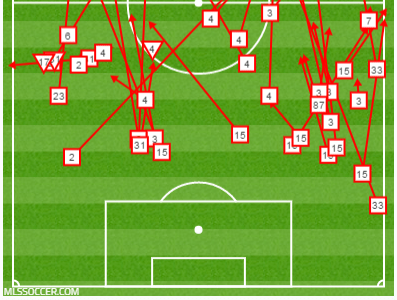14 failed passes in own half for TOR