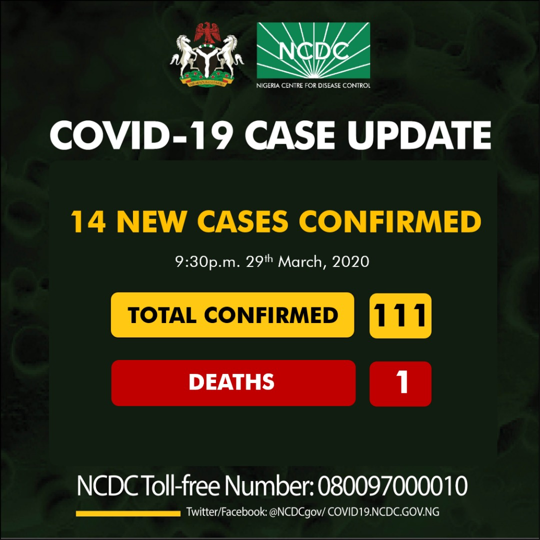 Fourteen new cases of COVID19 have been reported in Nigeria, totaling 111