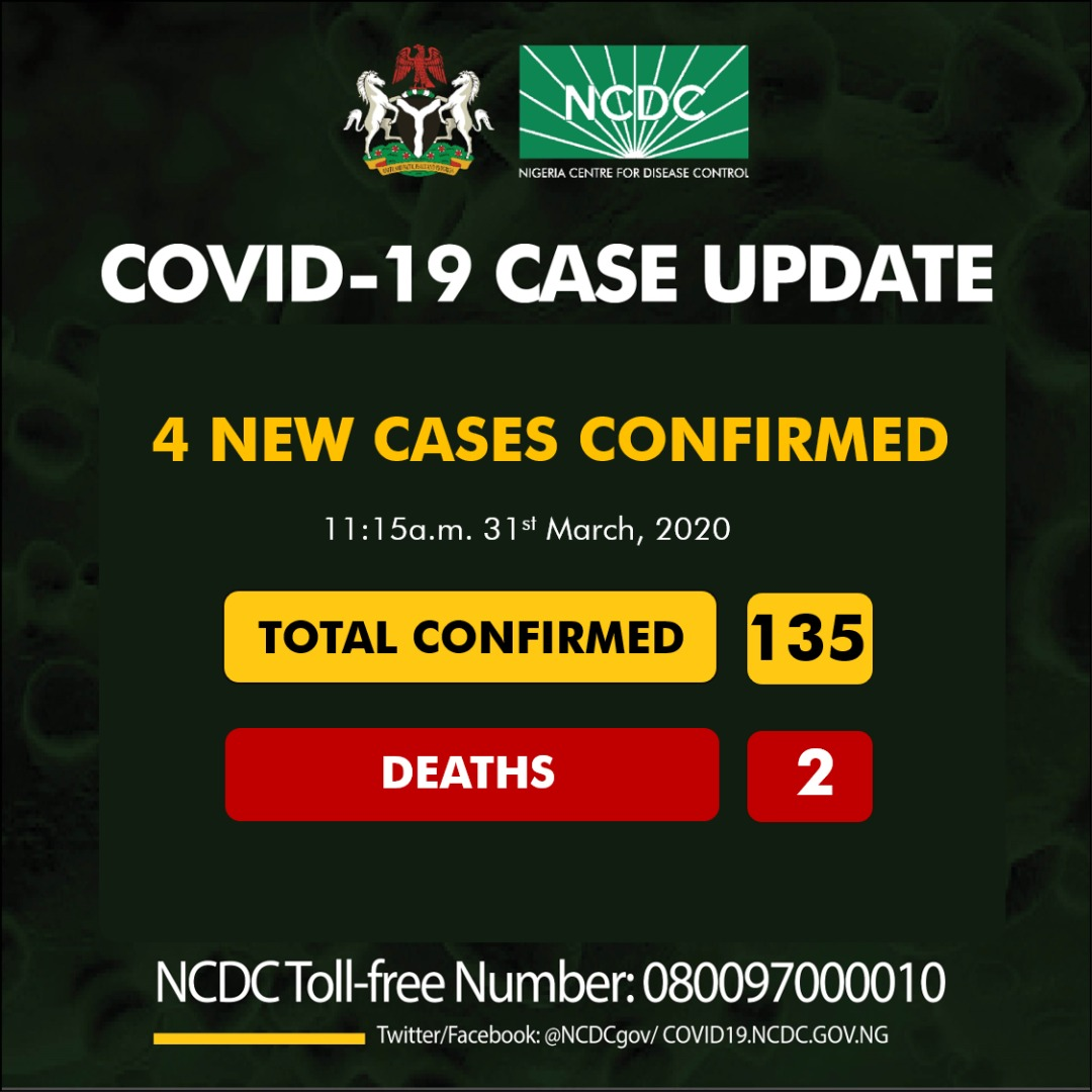 Four new cases of COVID19 have been reported in Nigeria; totaling 135