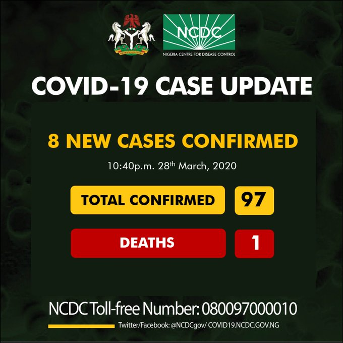 BREAKING: Eight new cases of COVID19 have been reported in Nigeria, totaling 97