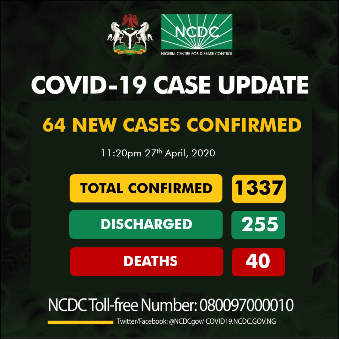 64 new cases of COVID19 reported in Nigeria, totaling 1337